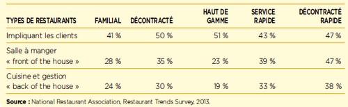 Pourcentage Des Gestionnaires Affirmant Quils Attribueront Ressources De Nouvelles Technologies En 2014