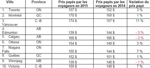 Le prix pay pour une chambre d h tel au canada a augment for Prix d une chambre d hotel formule 1