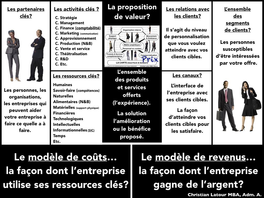 Le modèle d'affaires… quelques définitions que l'on retrouve dans la littérature - HRImag ...